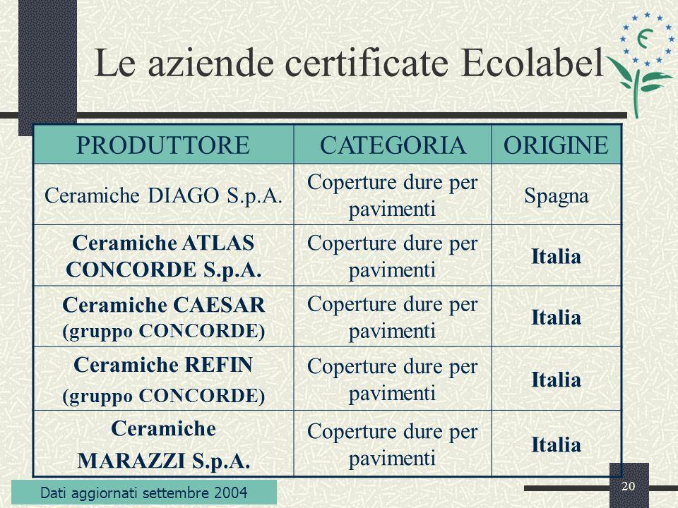 20 Le aziende certificate Ecolabel Dati aggiornati settembre 2004 PRODUTTORECATEGORIAORIGINE Ceramiche DIAGO S.p.A.