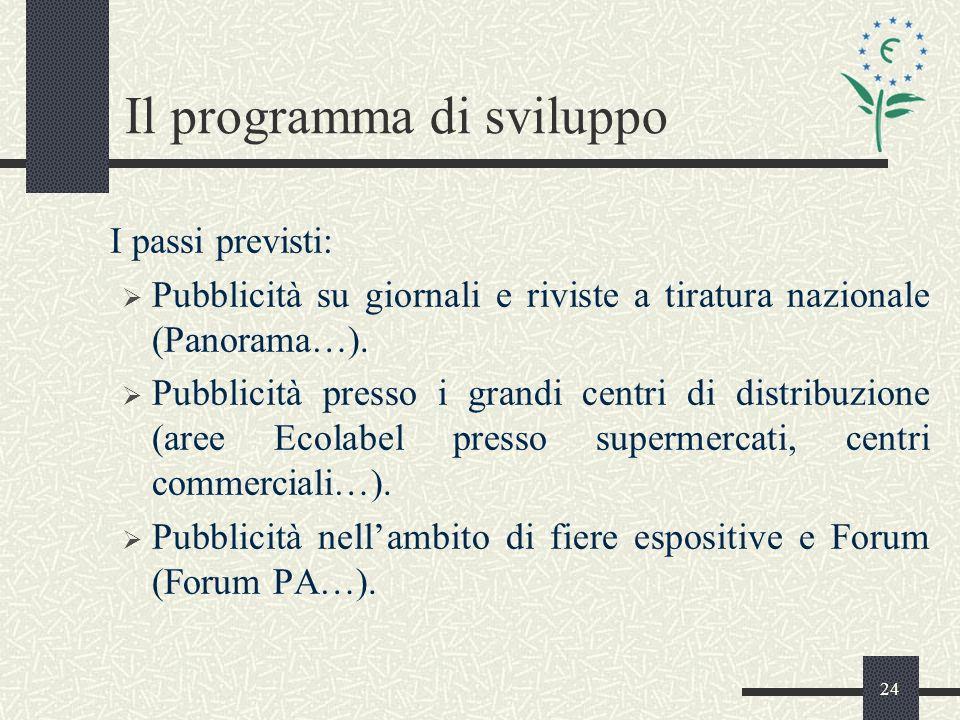 24 Il programma di sviluppo I passi previsti: Pubblicità su giornali e riviste a tiratura nazionale (Panorama…).