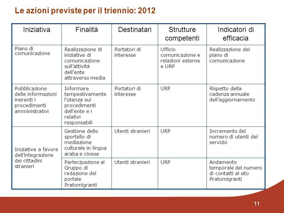 11 Le azioni previste per il triennio: 2012 IniziativaFinalitàDestinatariStrutture competenti Indicatori di efficacia Piano di comunicazione Realizzaz