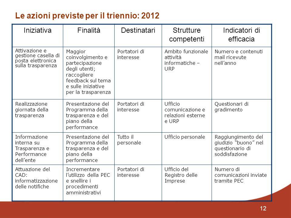 12 Le azioni previste per il triennio: 2012 IniziativaFinalitàDestinatariStrutture competenti Indicatori di efficacia Attivazione e gestione casella d