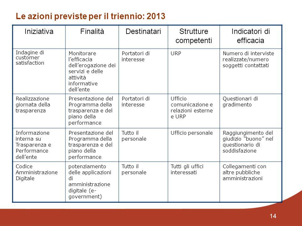 14 Le azioni previste per il triennio: 2013 IniziativaFinalitàDestinatariStrutture competenti Indicatori di efficacia Indagine di customer satisfactio