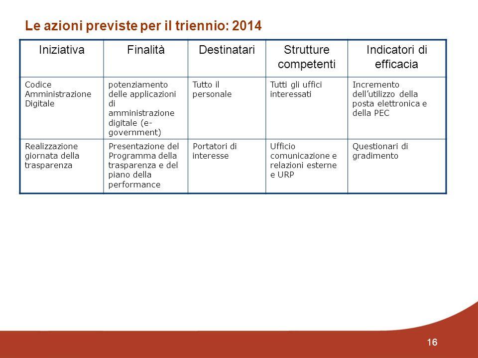 16 Le azioni previste per il triennio: 2014 IniziativaFinalitàDestinatariStrutture competenti Indicatori di efficacia Codice Amministrazione Digitale