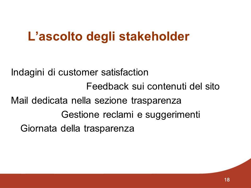 18 Lascolto degli stakeholder Indagini di customer satisfaction Feedback sui contenuti del sito Mail dedicata nella sezione trasparenza Gestione reclami e suggerimenti Giornata della trasparenza