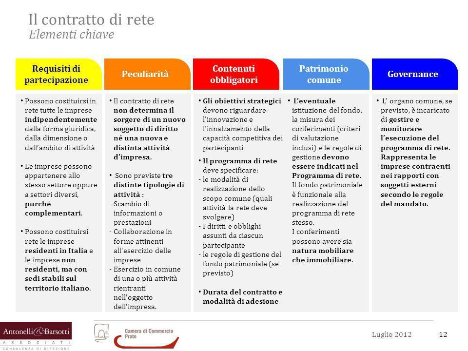 12Luglio 2012 Il contratto di rete Elementi chiave Requisiti di partecipazione Peculiarità Contenuti obbligatori Patrimonio comune Governance Possono