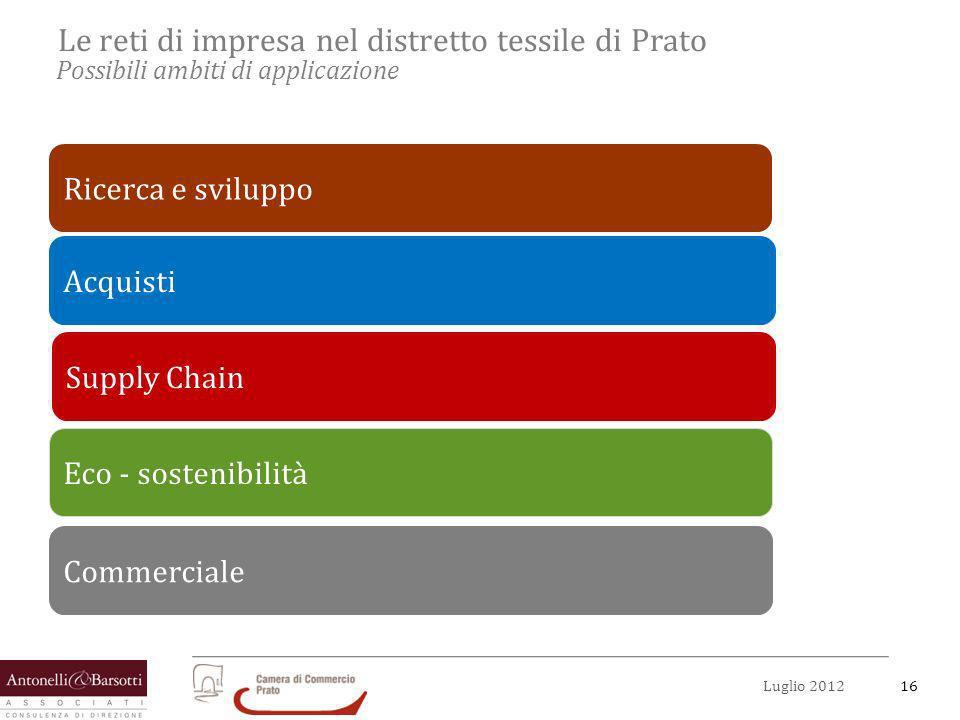 16Luglio 2012 Le reti di impresa nel distretto tessile di Prato Possibili ambiti di applicazione Acquisti Eco - sostenibilità Supply Chain Commerciale