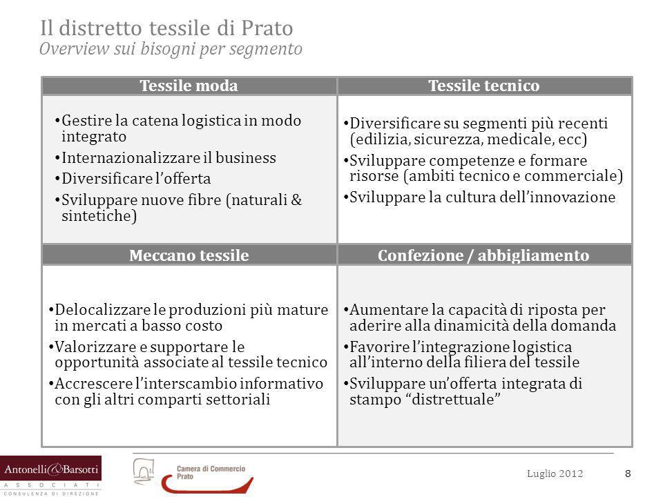 8Luglio 2012 Il distretto tessile di Prato Overview sui bisogni per segmento Gestire la catena logistica in modo integrato Internazionalizzare il busi