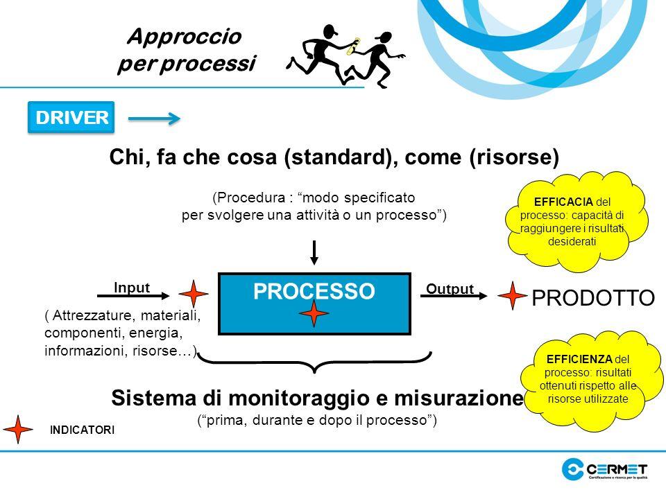 Approccio per processi DRIVER PROCESSO Input Output Sistema di monitoraggio e misurazione (prima, durante e dopo il processo) PRODOTTO (Procedura : mo