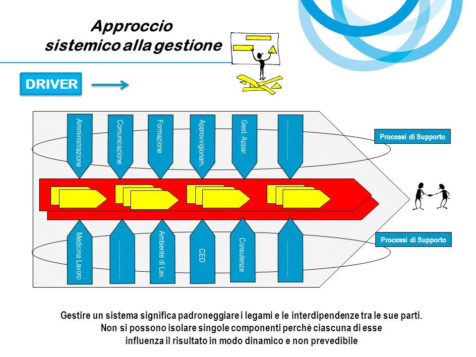Approccio sistemico alla gestione DRIVER Processi di Supporto Medicina Lavoro Amministrazione ComunicazioneFormazioneApprovvigionam.Gest. Appar.………………