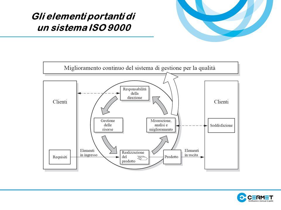 Gli elementi portanti di un sistema ISO 9000
