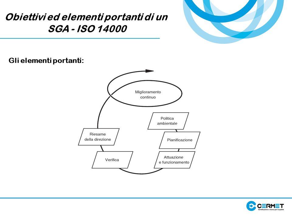 Obiettivi ed elementi portanti di un SGA - ISO 14000 Gli elementi portanti: