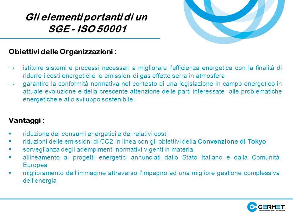 Gli elementi portanti di un SGE - ISO 50001 Obiettivi delle Organizzazioni : istituire sistemi e processi necessari a migliorare lefficienza energetic