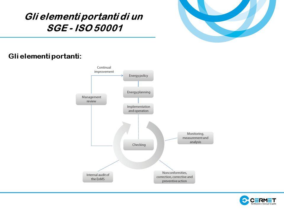 Gli elementi portanti di un SGE - ISO 50001 Gli elementi portanti:
