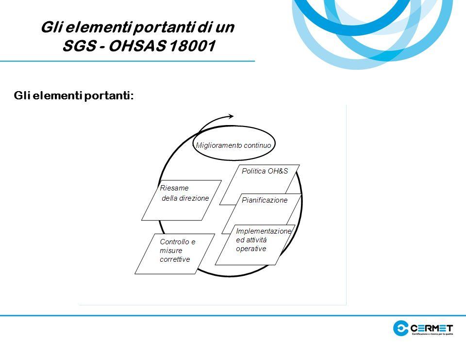 Gli elementi portanti di un SGS - OHSAS 18001 Gli elementi portanti: