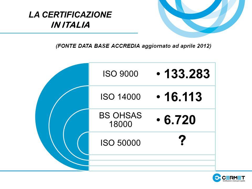LA CERTIFICAZIONE IN ITALIA (FONTE DATA BASE ACCREDIA aggiornato ad aprile 2012) ISO 9000 ISO 14000 BS OHSAS 18000 ISO 50000 133.283 16.113 6.720 ?