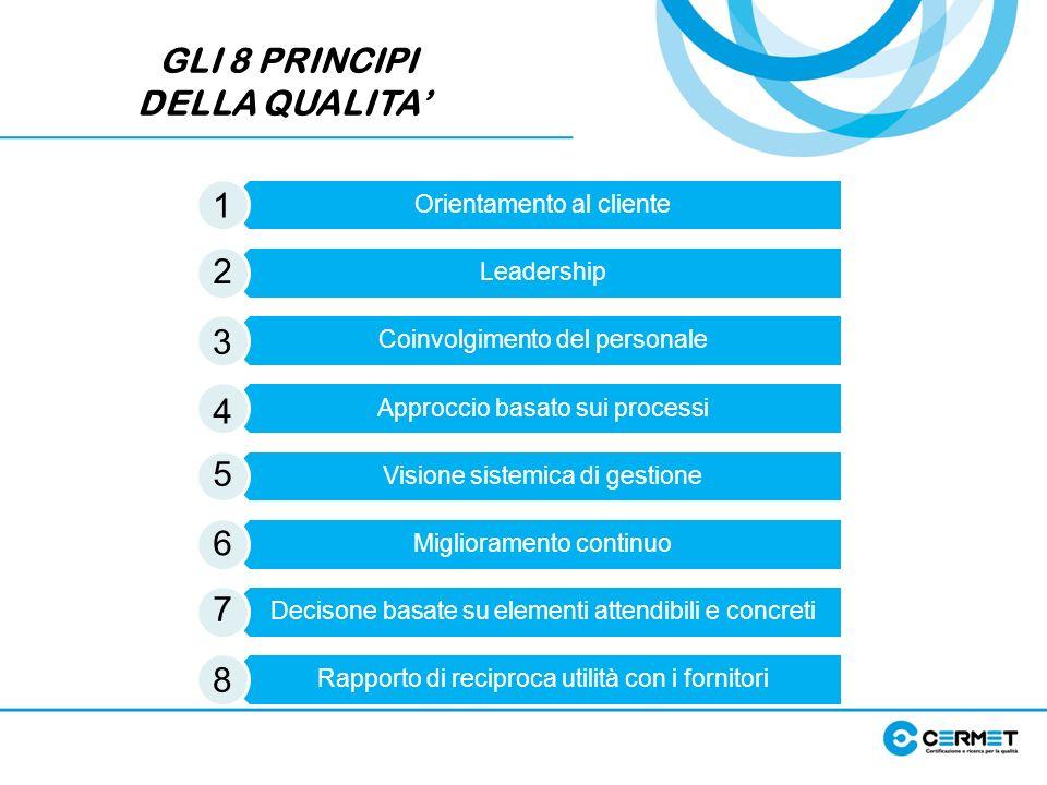 GLI 8 PRINCIPI DELLA QUALITA Orientamento al cliente Leadership Coinvolgimento del personale Approccio basato sui processi Visione sistemica di gestio