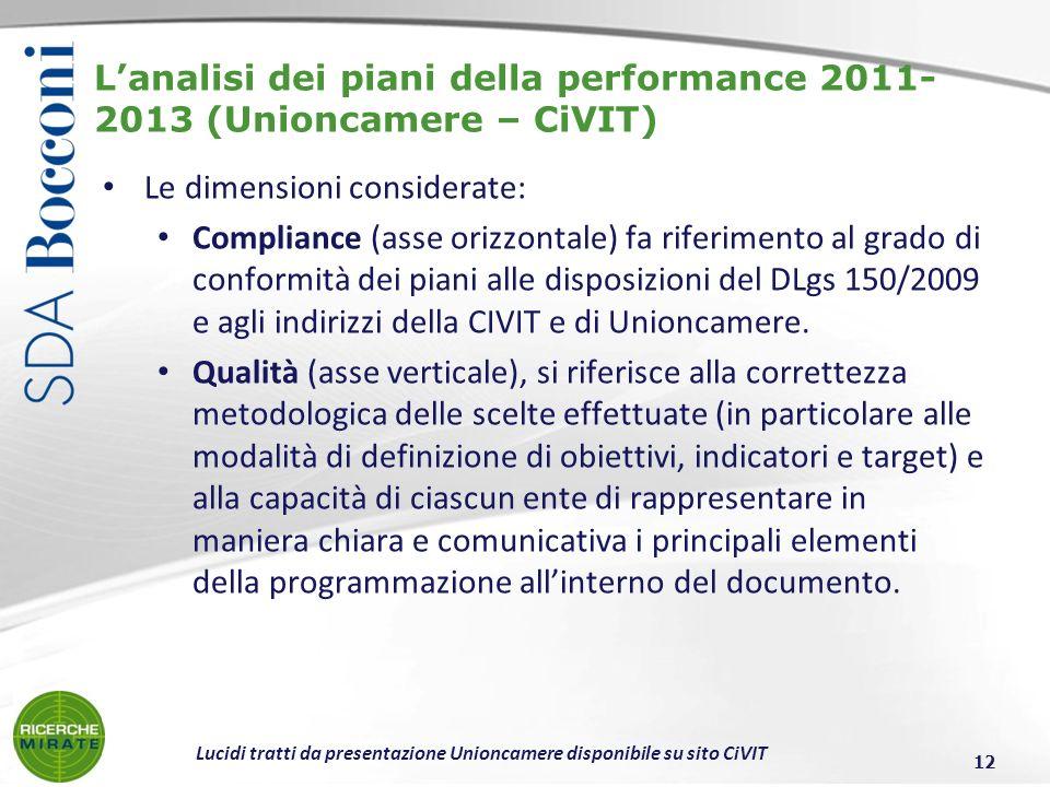 Lanalisi dei piani della performance 2011- 2013 (Unioncamere – CiVIT) Le dimensioni considerate: Compliance (asse orizzontale) fa riferimento al grado di conformità dei piani alle disposizioni del DLgs 150/2009 e agli indirizzi della CIVIT e di Unioncamere.