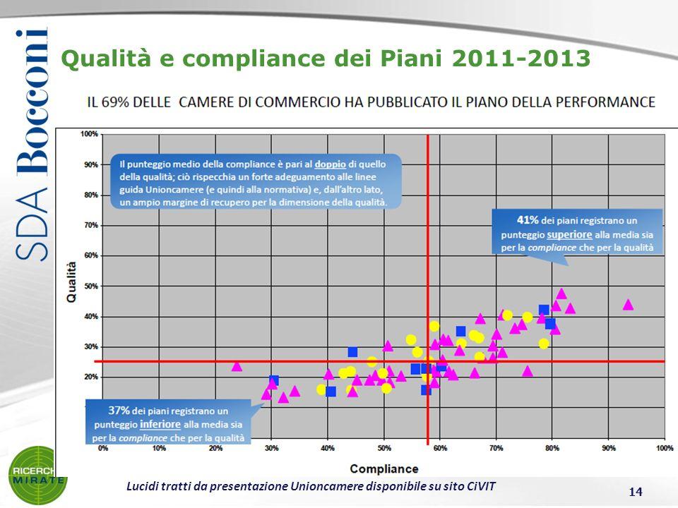 Qualità e compliance dei Piani 2011-2013 14 Lucidi tratti da presentazione Unioncamere disponibile su sito CiVIT