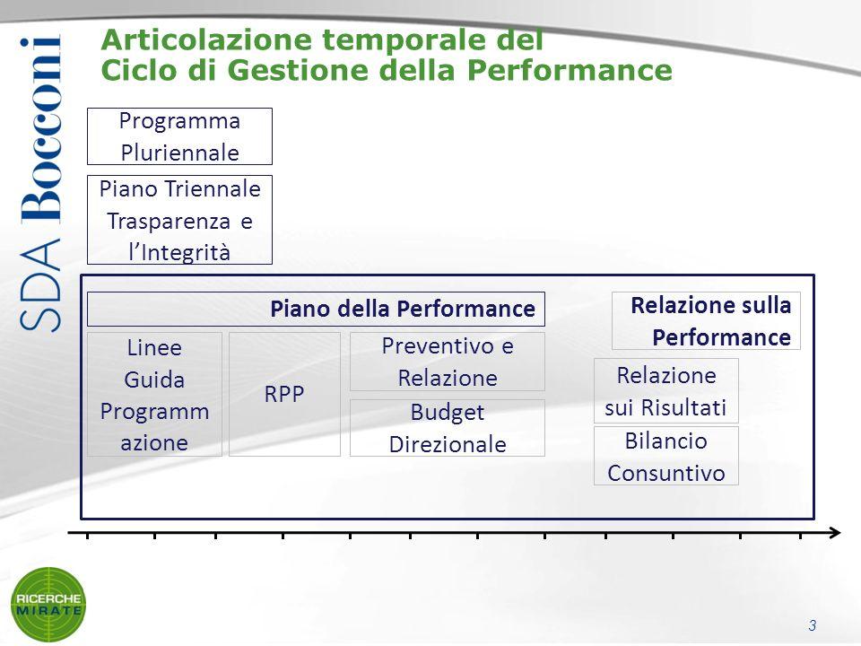Articolazione temporale del Ciclo di Gestione della Performance Bilancio Consuntivo RPP Relazione sui Risultati Programma Pluriennale Budget Direzionale Preventivo e Relazione Linee Guida Programm azione Piano Triennale Trasparenza e lIntegrità Relazione sulla Performance Piano della Performance 3