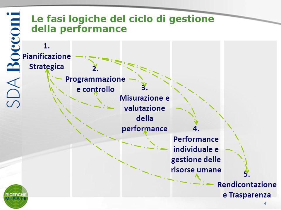 Le fasi logiche del ciclo di gestione della performance 1.