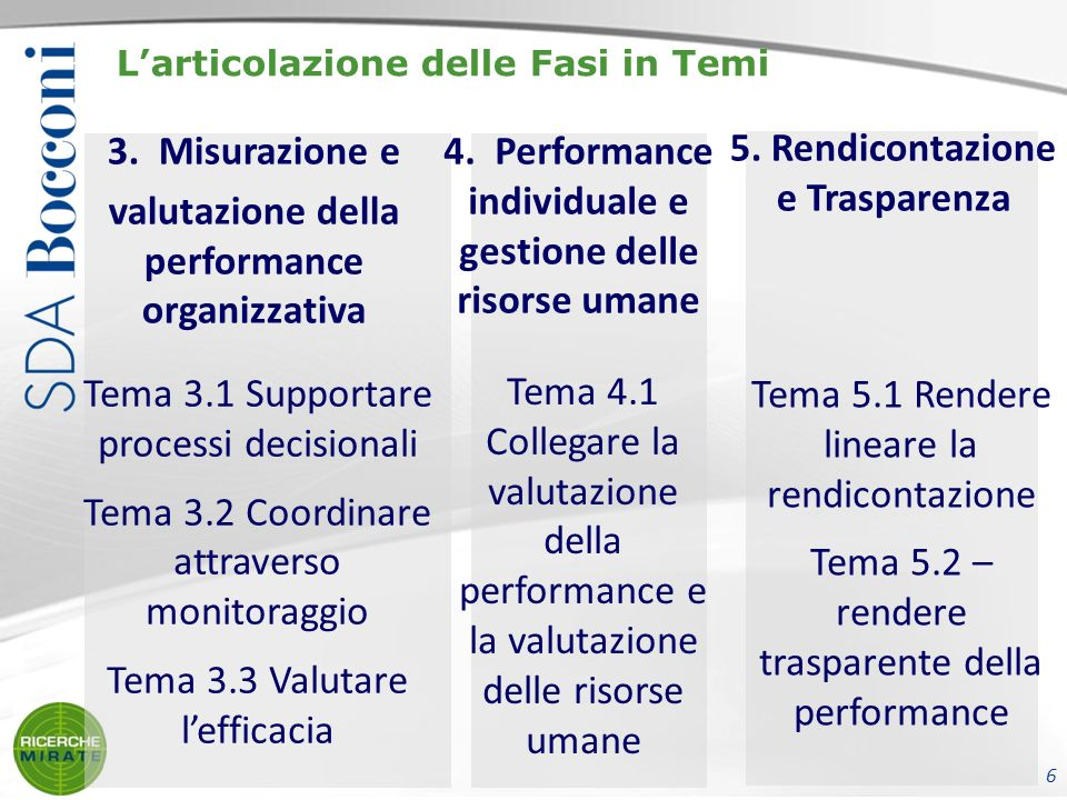 Larticolazione delle Fasi in Temi 3. Misurazione e valutazione della performance organizzativa 4.