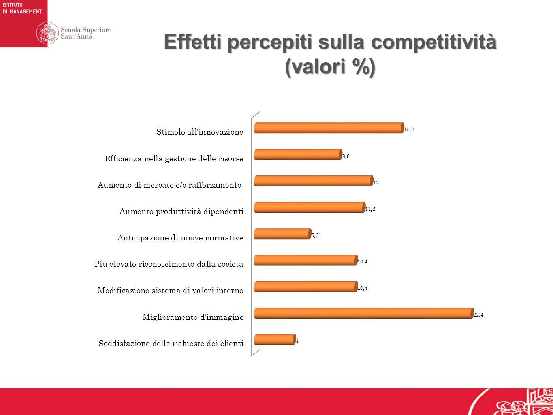 Effetti percepiti sulla competitività (valori %)