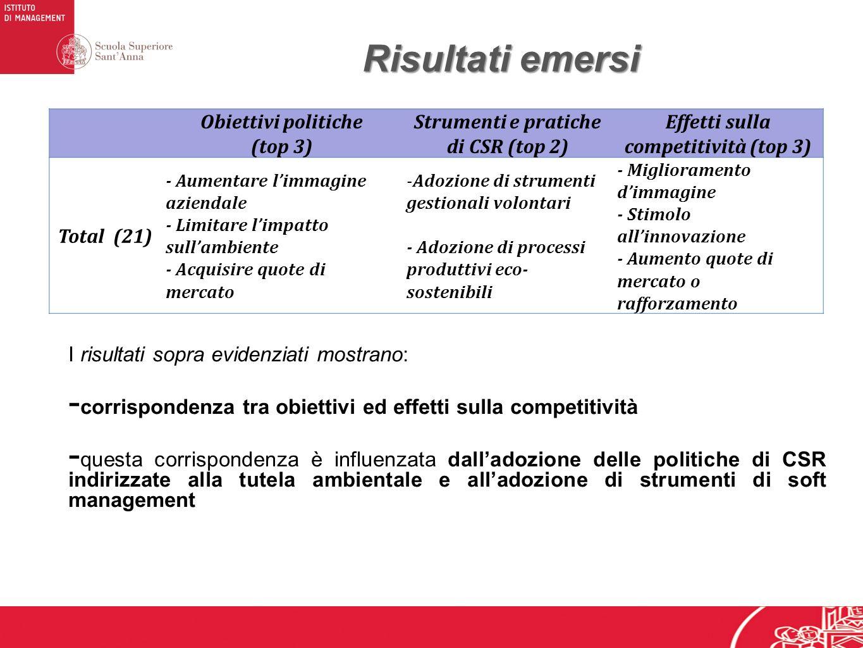 Risultati emersi Obiettivi politiche (top 3) Strumenti e pratiche di CSR (top 2) Effetti sulla competitività (top 3) Total (21) - Aumentare limmagine aziendale - Limitare limpatto sullambiente - Acquisire quote di mercato -Adozione di strumenti gestionali volontari - Adozione di processi produttivi eco- sostenibili - Miglioramento dimmagine - Stimolo allinnovazione - Aumento quote di mercato o rafforzamento I risultati sopra evidenziati mostrano: - corrispondenza tra obiettivi ed effetti sulla competitività - questa corrispondenza è influenzata dalladozione delle politiche di CSR indirizzate alla tutela ambientale e alladozione di strumenti di soft management