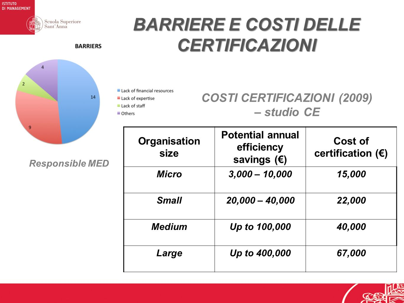 BARRIERE E COSTI DELLE CERTIFICAZIONI Responsible MED Organisation size Potential annual efficiency savings () Cost of certification () Micro3,000 – 10,00015,000 Small20,000 – 40,00022,000 MediumUp to 100,00040,000 LargeUp to 400,00067,000 COSTI CERTIFICAZIONI (2009) – studio CE
