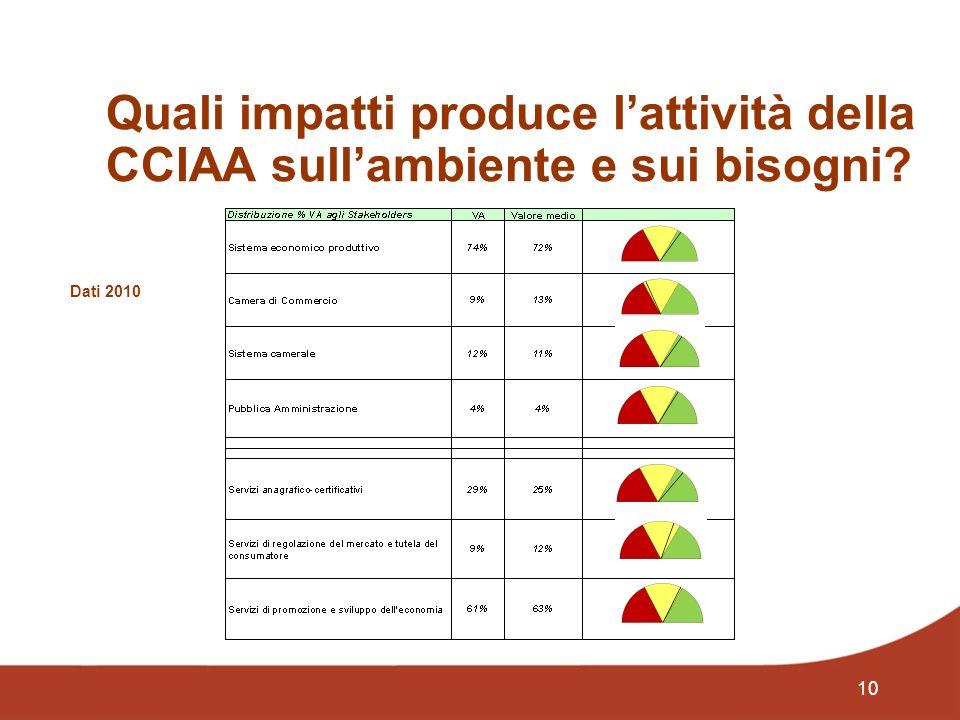 10 Quali impatti produce lattività della CCIAA sullambiente e sui bisogni Dati 2010