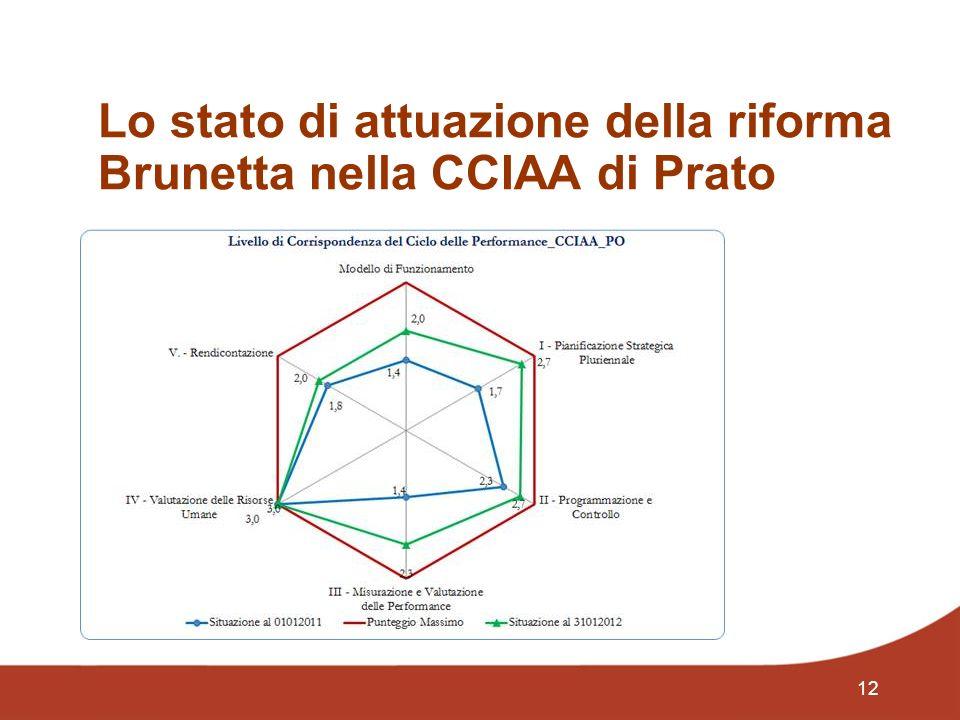 12 Lo stato di attuazione della riforma Brunetta nella CCIAA di Prato