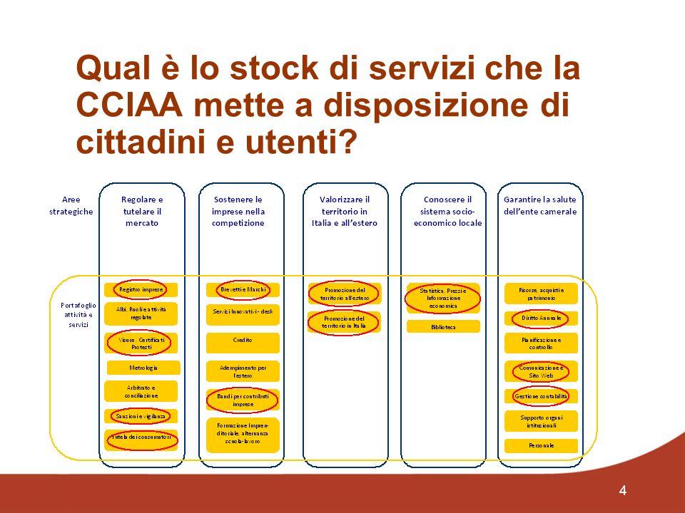 4 Qual è lo stock di servizi che la CCIAA mette a disposizione di cittadini e utenti?