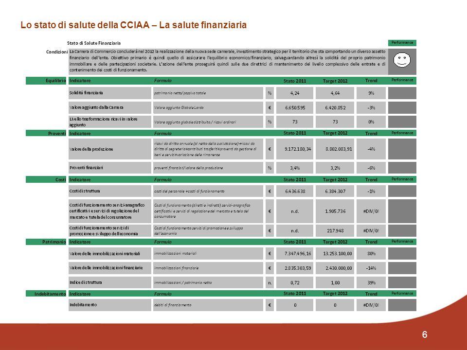 6 Lo stato di salute della CCIAA – La salute finanziaria