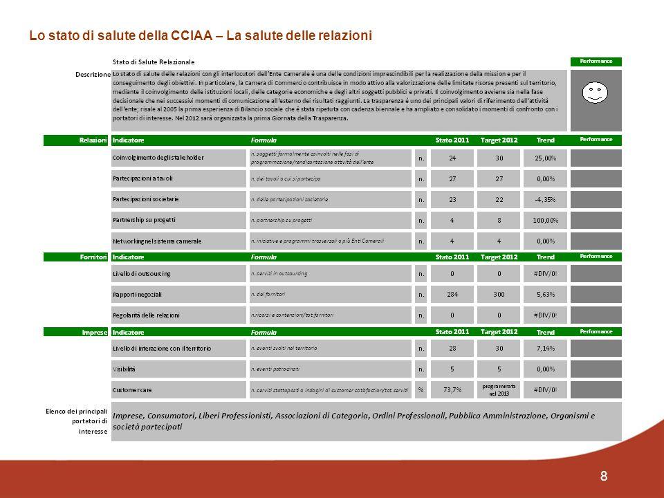 9 Quali impatti produce lattività della CCIAA sullambiente e sui bisogni?