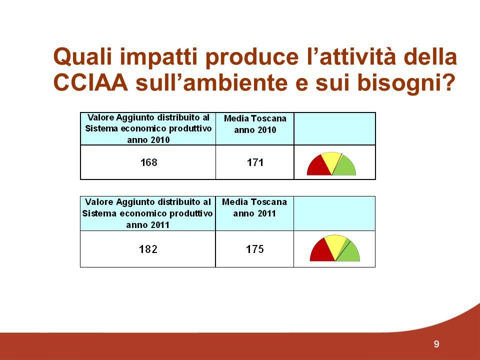 10 Quali impatti produce lattività della CCIAA sullambiente e sui bisogni? Dati 2010