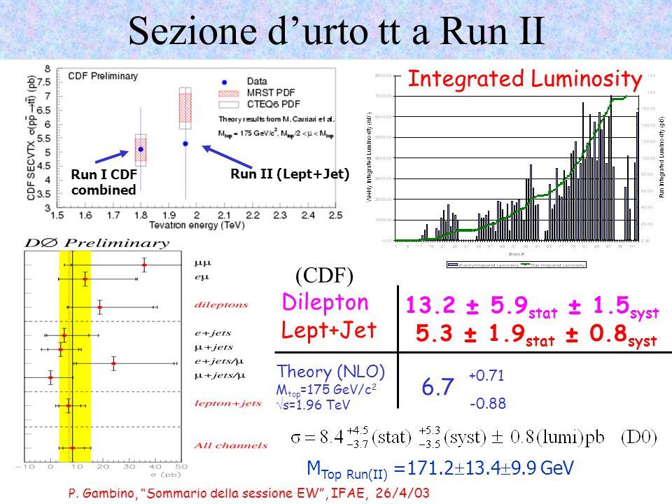 P. Gambino, Sommario della sessione EW, IFAE, 26/4/03 Sezione durto tt a Run II Dilepton Theory (NLO) M top =175 GeV/c 2 s=1.96 TeV 6.7 +0.71 -0.88 13