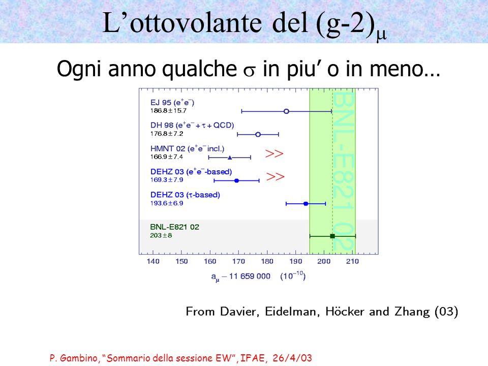 P. Gambino, Sommario della sessione EW, IFAE, 26/4/03 Lottovolante del (g-2) >> Ogni anno qualche in piu o in meno…