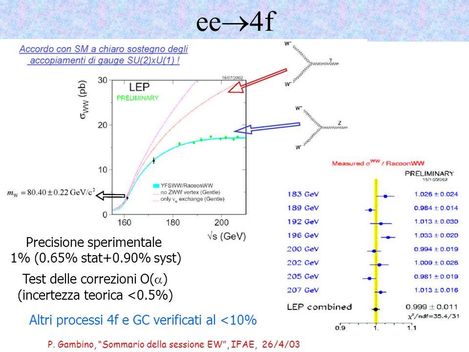 P. Gambino, Sommario della sessione EW, IFAE, 26/4/03 ee 4f Precisione sperimentale 1% (0.65% stat+0.90% syst) Test delle correzioni O( ) (incertezza