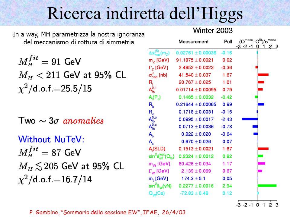 P. Gambino, Sommario della sessione EW, IFAE, 26/4/03 Ricerca indiretta dellHiggs In a way, MH parametrizza la nostra ignoranza del meccanismo di rott