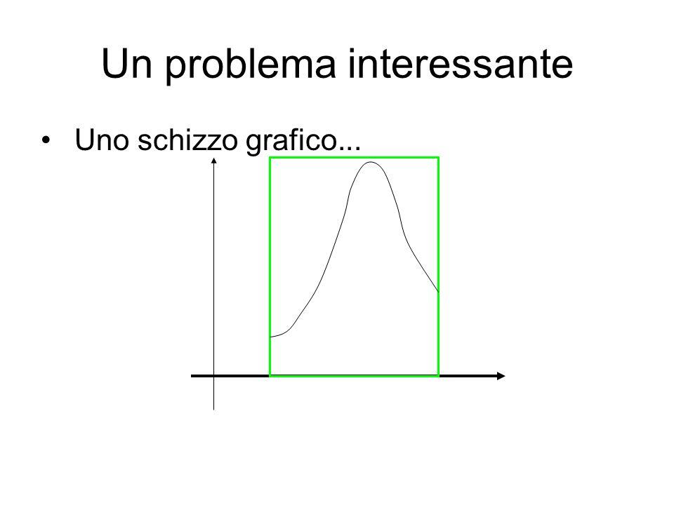 Un problema interessante Ricetta 1.Calcoliamo anzitutto il massimo della funzione nel nostro intervallo 1.Poi calcoliamo 2.Estraiamo un numero fra 0 ed 1 3.Calcoliamo