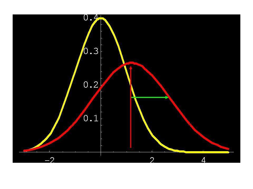 La distribuzione gaussiana Una proprietà importante: –Le probabilità di stare dentro un certo numero N di SD sono sempre le stesse Attenzione: la funzione derrore è (storicamente) definita per una gaussiana non normalizzata...