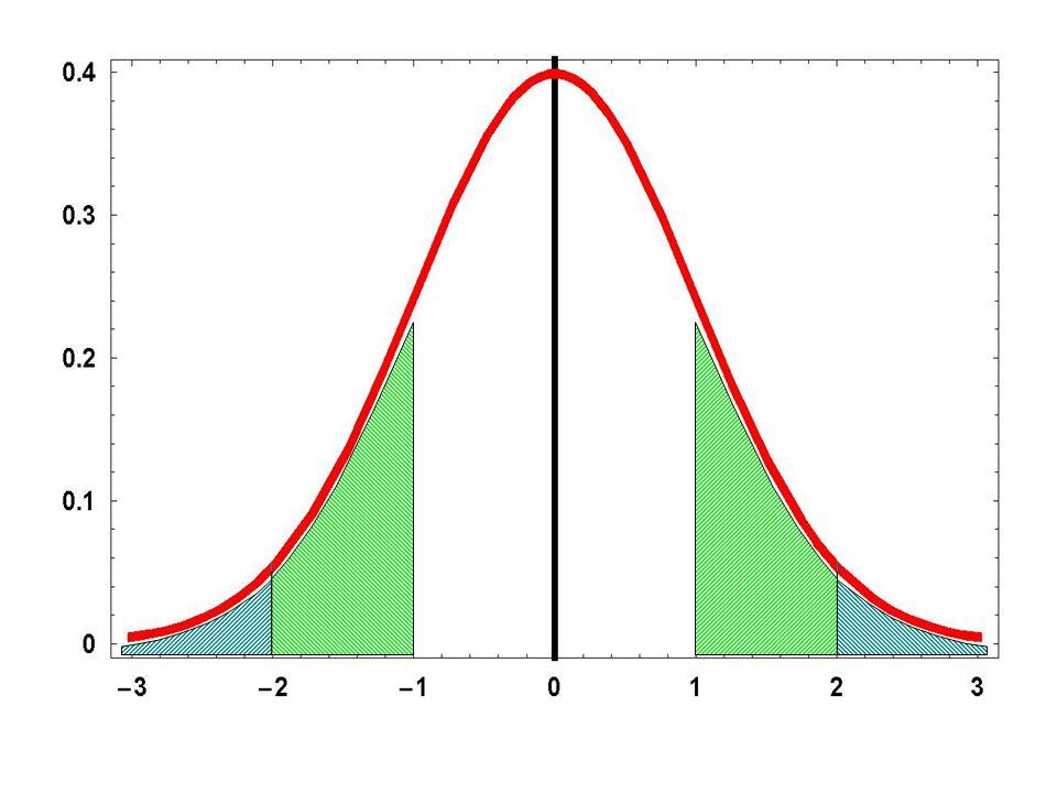 Curva di Gauss Caratteristiche E simmetrica rispetto alla media:la probabilità di un valore superiore alla media di una quantità prefissata è uguale alla probabilità di un valore inferiore per la stessa quantità Larea compresa tra la funzione e larea delle ascisse ( da + a - ) sia = 1 così da esaurire lo spazio campionario Esiste la probabilità al 100% che la misura sia inclusa nella distribuzione La frazione di area compresa tra due valori della variabile è assimilabile alla probabilità di riscontrare casualmente una misura entro tale intervallo
