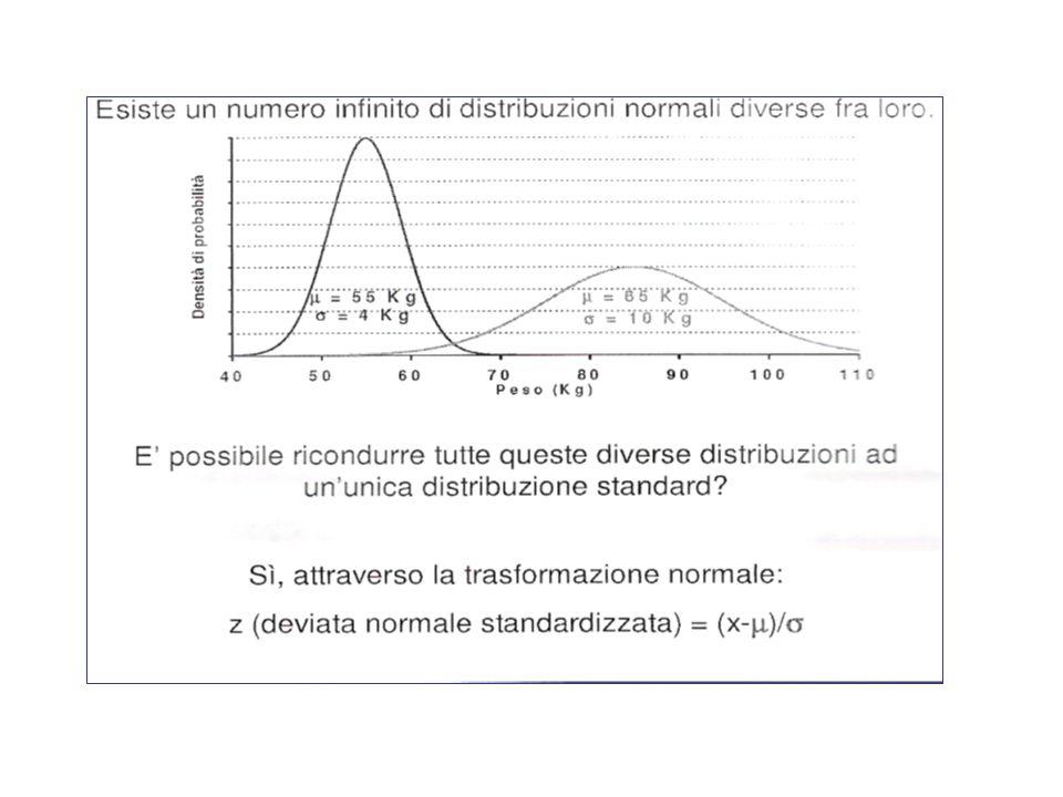 Distribuzione gaussiana standardizzata Per agevolare il ricercatore la variabile x viene trasformata in una nuova variabile La distribuzione standardizzata presenta il vantaggio di consentire la predisposizione di tabelle che permettono di calcolare porzioni di area della distribuzione e di stabilire la probabilità statistica di riscontrate valori in relazione a determinati valori z