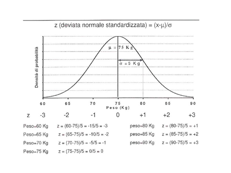 Valori notevoli della distribuzione z z area compresa area esterna allintervallo nellintervallo (- z + z) (code della distribuzione) (-z + z) 1 (-1<z<+1) 0.683 ( 68%) 0.317 ( 32%) 1.96 (-1.96<z<+1.96) 0.95 ( 95%) 0.05 ( 5%) 2.58 (-2.58<z<+2.58) 0.99 ( 99%) 0.01 ( 1%)