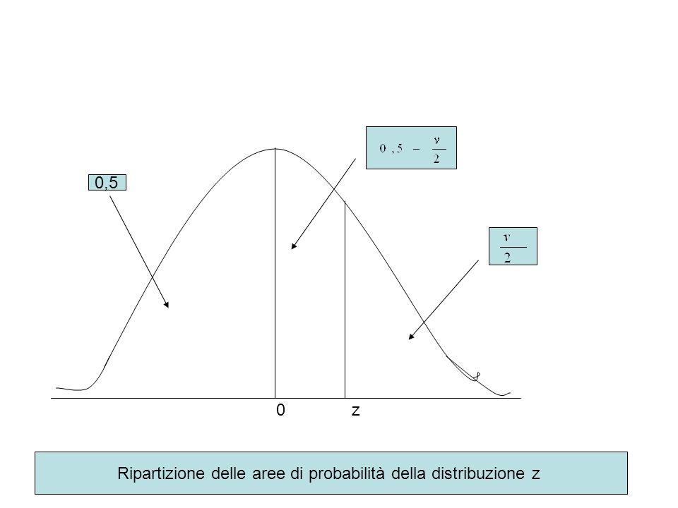 Esempio di utilizzazione della distribuzione z Una popolazione di bambini presenta valori di statura distribuiti in modo gaussiano con media = 120 cm.