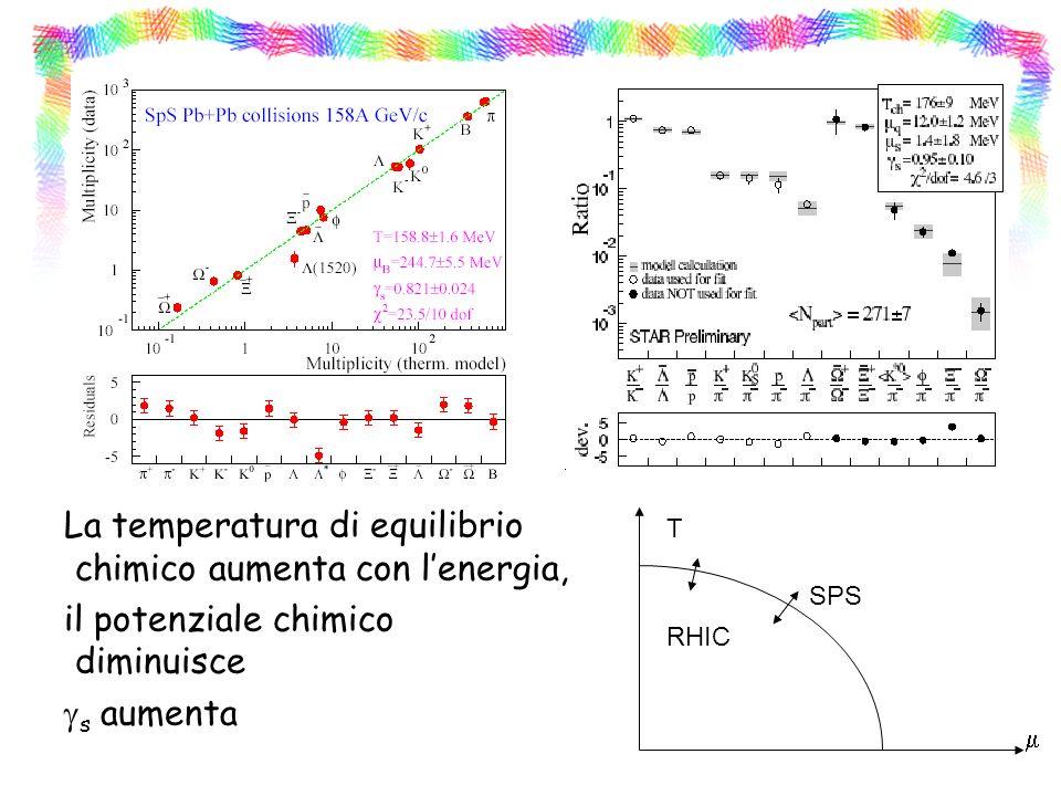 La temperatura di equilibrio chimico aumenta con lenergia, il potenziale chimico diminuisce s aumenta T RHIC SPS