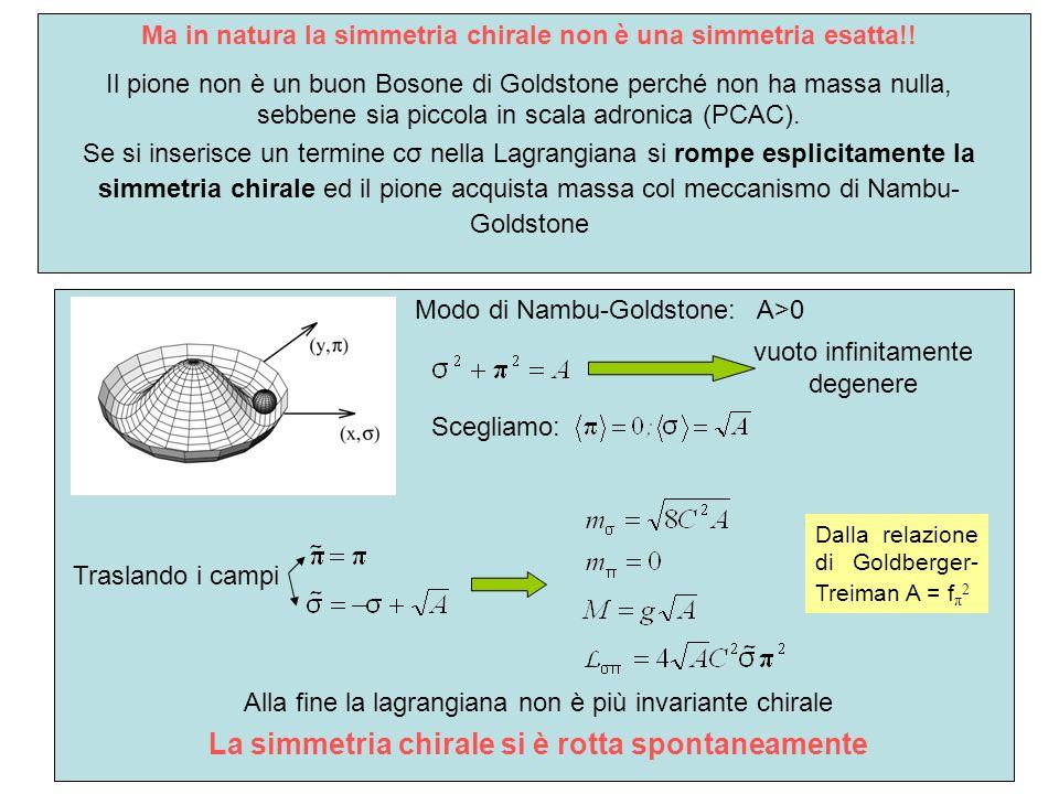 La lagrangiana del modello σ non si trova nello stato fondamentale (vuoto) A<0 il vuoto è unico ed è invariante chirale Modo di Wigner-Weyl: vuoto infinitamente degenere A>0Modo di Nambu-Goldstone: Scegliamo: Traslando i campi Dalla relazione di Goldberger- Treiman A = f π 2 Alla fine la lagrangiana non è più invariante chirale La simmetria chirale si è rotta spontaneamente Ma in natura la simmetria chirale non è una simmetria esatta!.