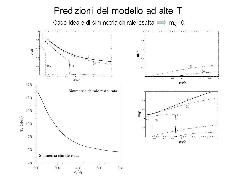 Predizioni del modello ad alte T Caso ideale di simmetria chirale esatta m = 0 Restaurazione della simmetria chirale: