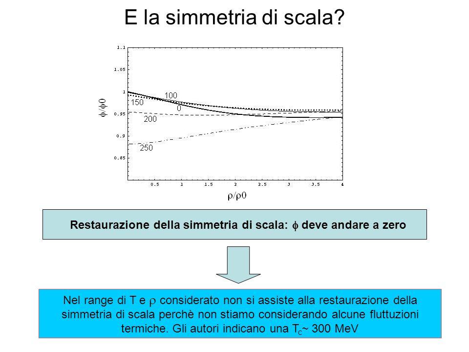 E la simmetria di scala.
