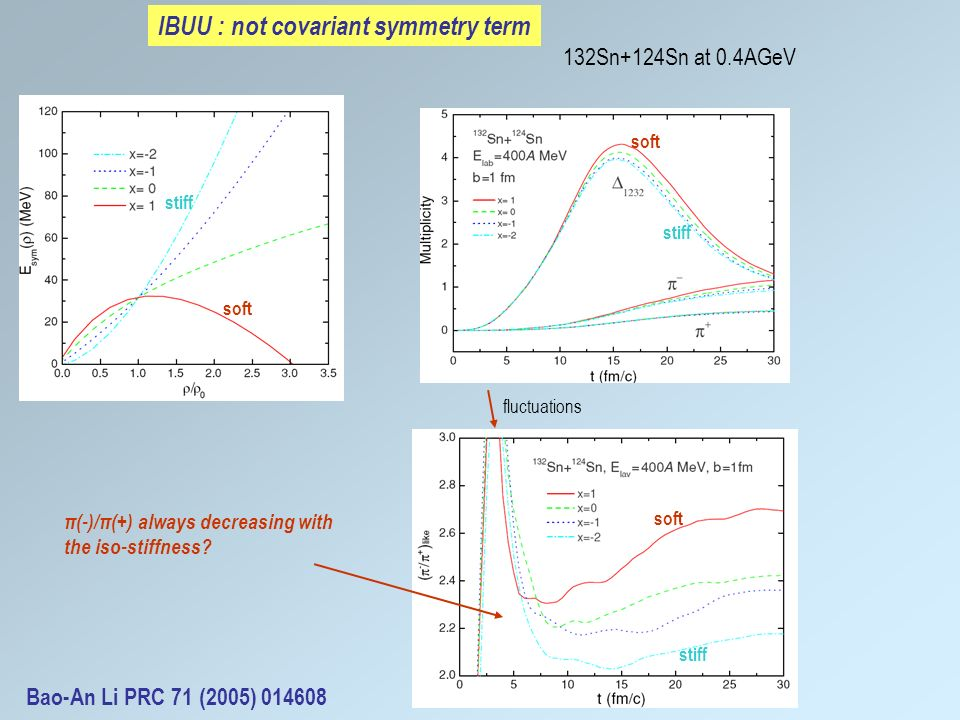 soft stiff fluctuations IBUU : not covariant symmetry term 132Sn+124Sn at 0.4AGeV π(-)/π(+) always decreasing with the iso-stiffness.