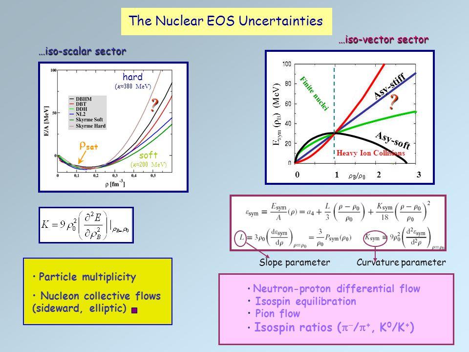 Elliptic flow Sideward + elliptic flows data rule out supersoft (K=167 MeV) and hard (K>300 MeV) EoS Soft Eos (K 200 MeV)