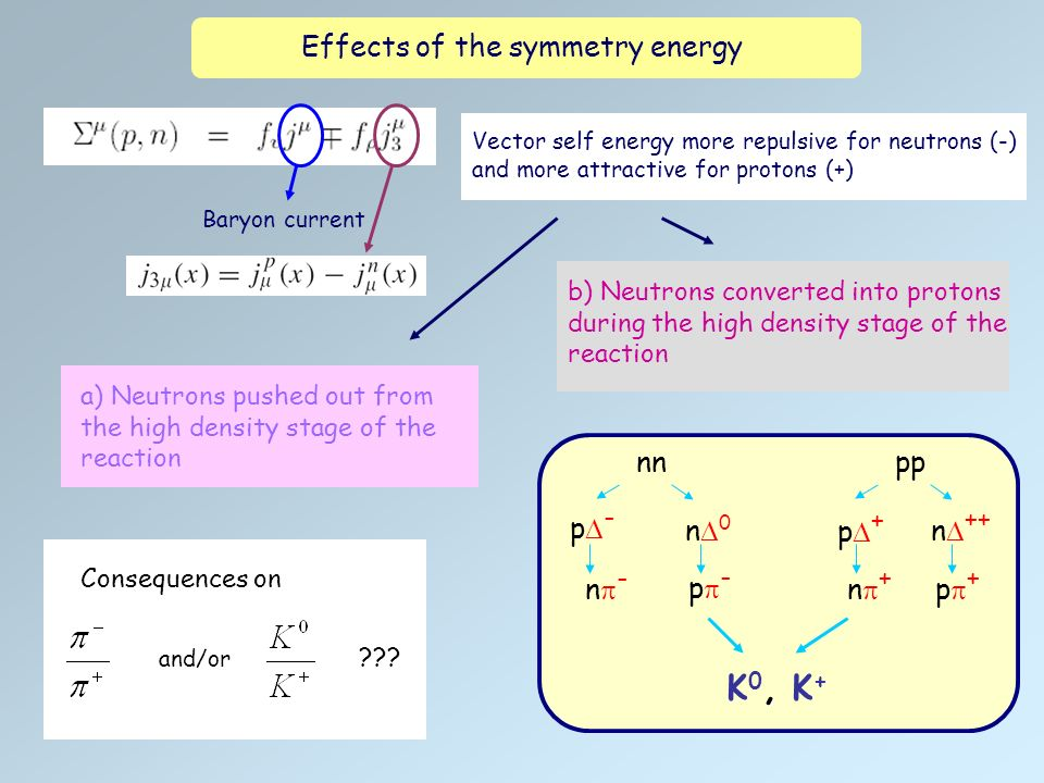 Effects of the symmetry energy Vector self energy more repulsive for neutrons (-) and more attractive for protons (+) a) Neutrons pushed out from the high density stage of the reaction b) Neutrons converted into protons during the high density stage of the reaction nn n 0 n - p - p + n ++ n + p + pp p -, K 0, K + Baryon current Consequences on ??.